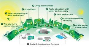 smart_cities_chart