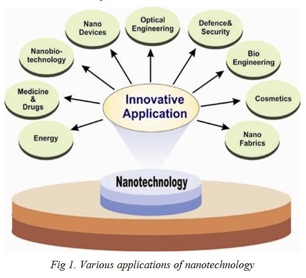 10 Reasons Why Future Belongs To Nanotechnology