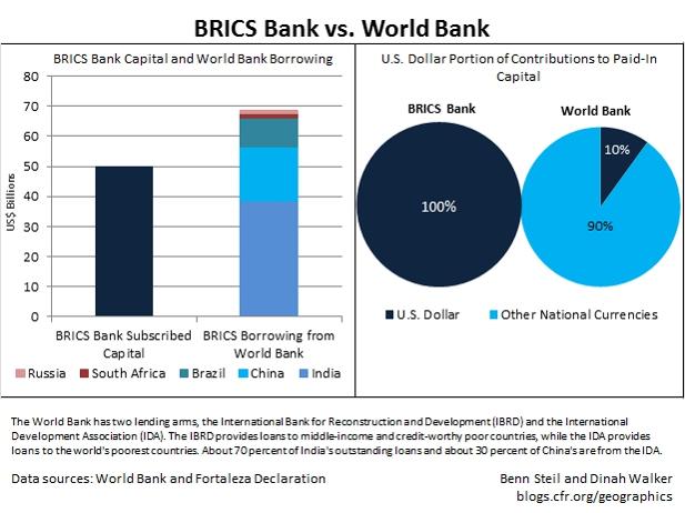 brics-bank-world-bank