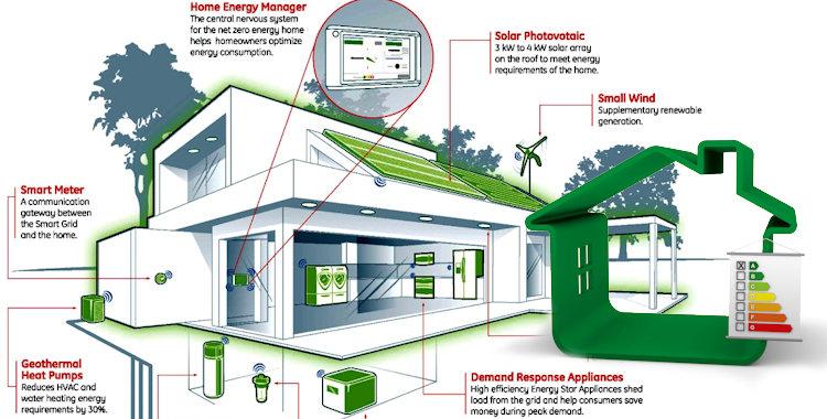 Nickbarron.Co] 100+ Zero Energy Home Designs Images | My Blog