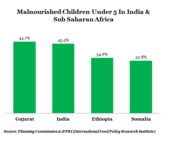 GRAPH-1-MALNUTRITION-INDIA-AND-SUB-SAHARAN-AFRICA