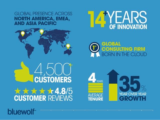 customer-experience-with-ipc-media-bluewolf-4-638
