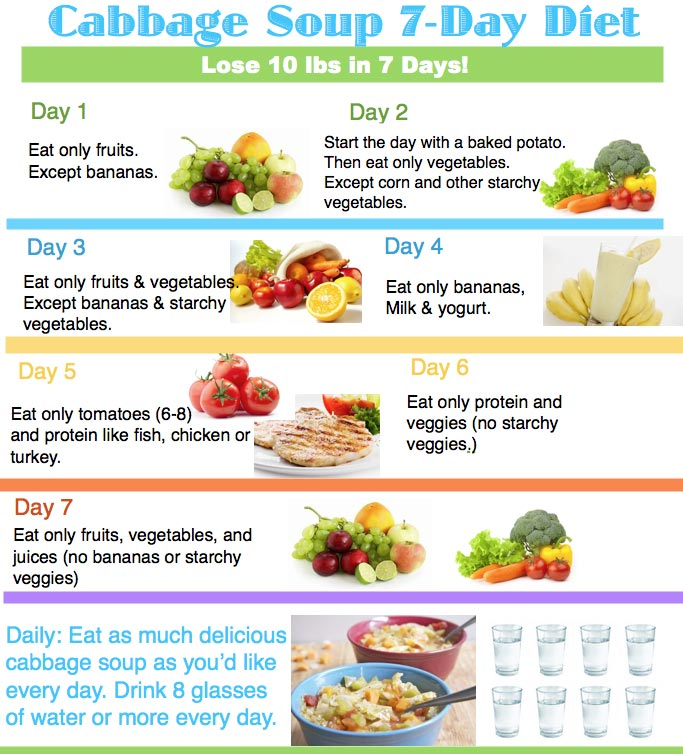 The GM Diet Plan (Pros & Cons) : How to Lose Weight in 7 Days