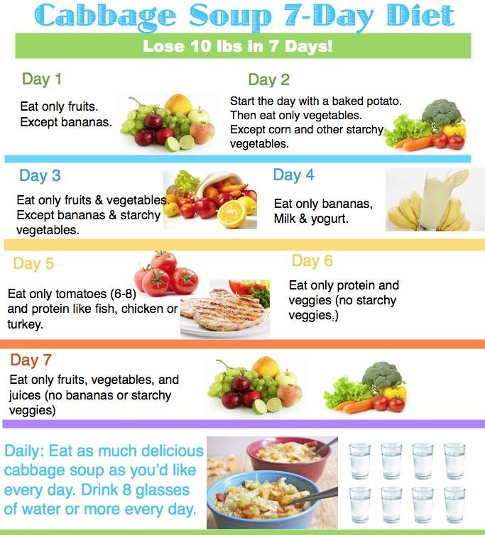 Best 7 Day GM diets plan